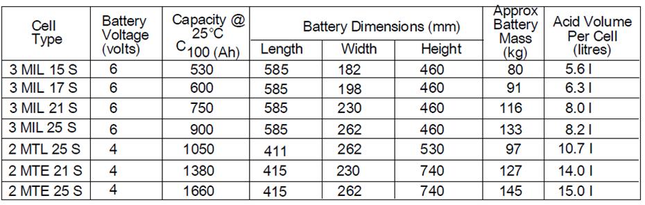First National Batteries Solar Batteries Batteries